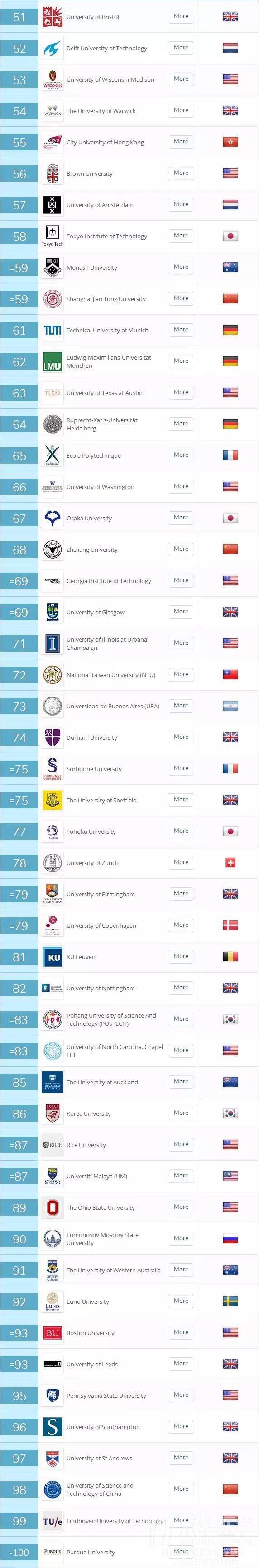 2019年QS世界大学排名最新修正版