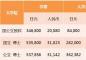 去日本医学本科直博要多少钱?