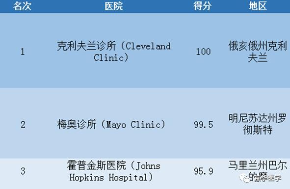 2017-2018年度美国最佳医院排名