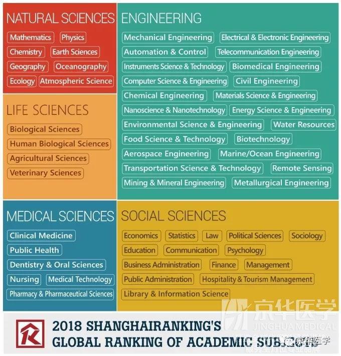 2018软科世界一流学科临床医学排名